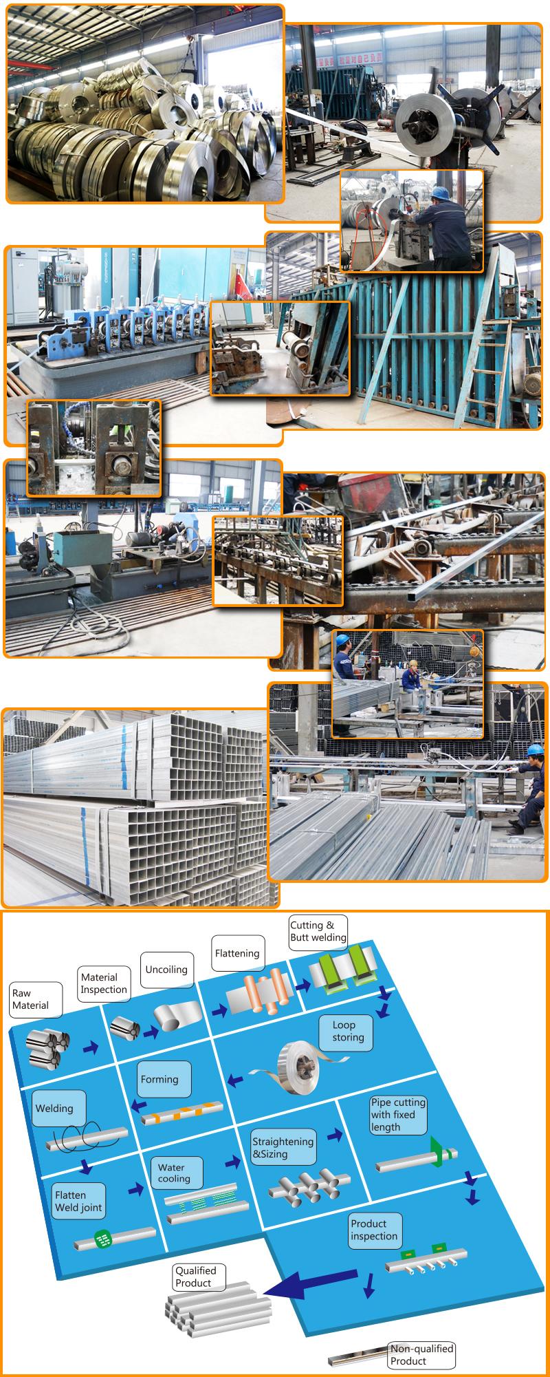 Galvanized Round Steel Pipe Processing